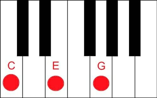 C Piano Chord Tutorial Easy Piano Lessons Online